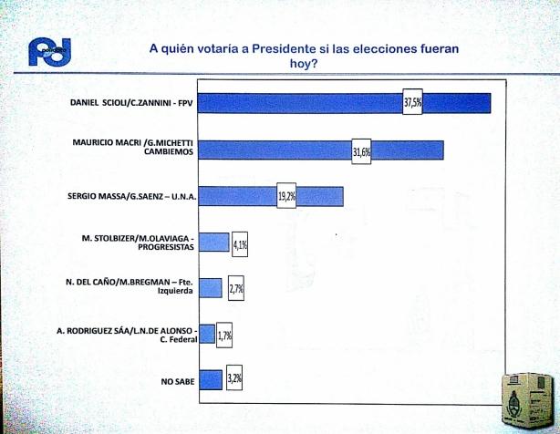 Encuesta Polldata